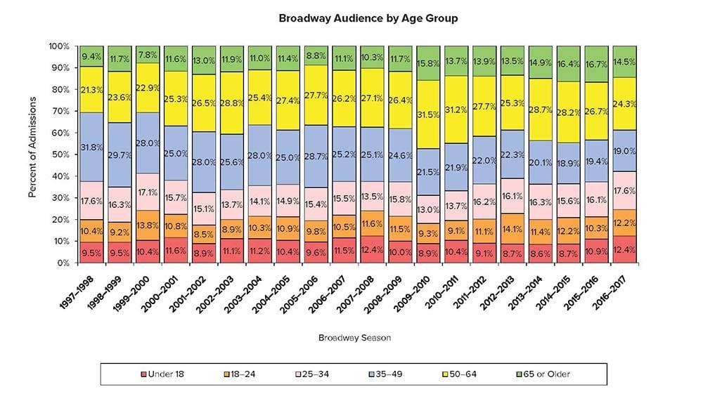 Broadway League Report
